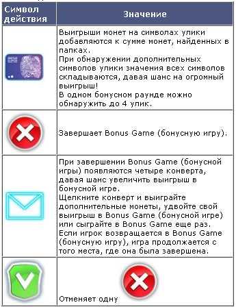 Значения символов действия в бонусной игре видеослота Crime Scene