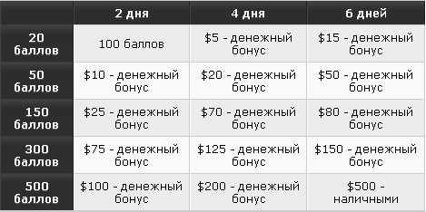 "Party Casino :: Таблица баллов для участников акции ""Жара"""